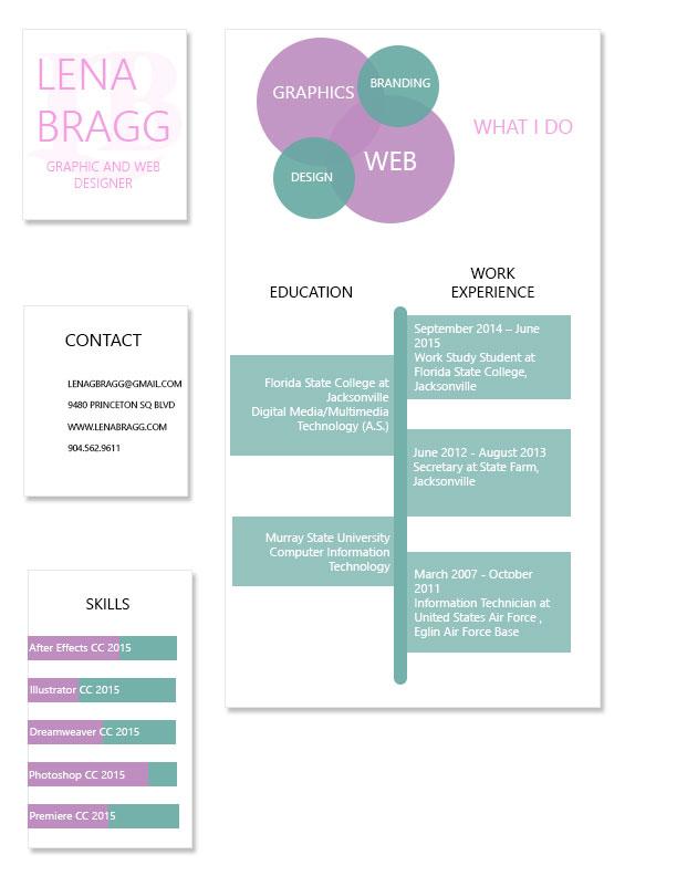 Résumé – Lena Bragg